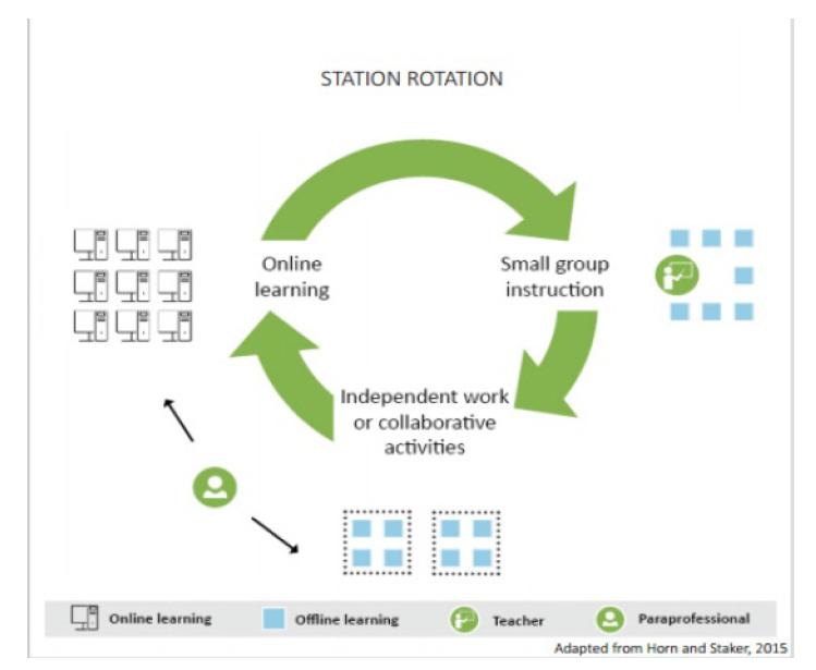 Station Rotation flowchart